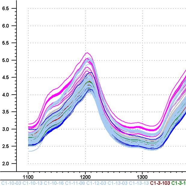 Analyse de données spectroscopiques