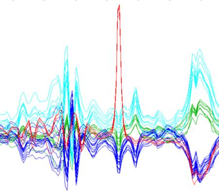 analyse_de_donnes_sepctroscopiques