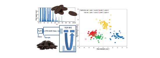 Publication Classification de chocolats grace au COV et la spectro de masse