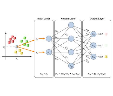 Formation Réseaux Neurones Artificiels