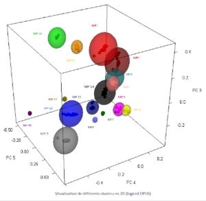 Identification de Matières Premières par Spectroscopie