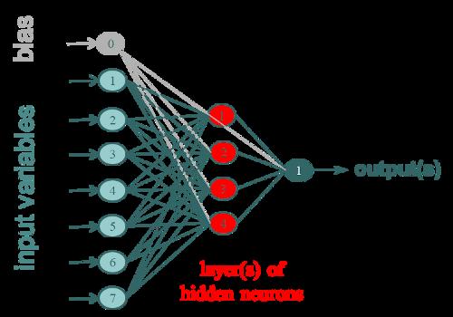 Méthode ANN- Réseaux de Neurones Artificiels